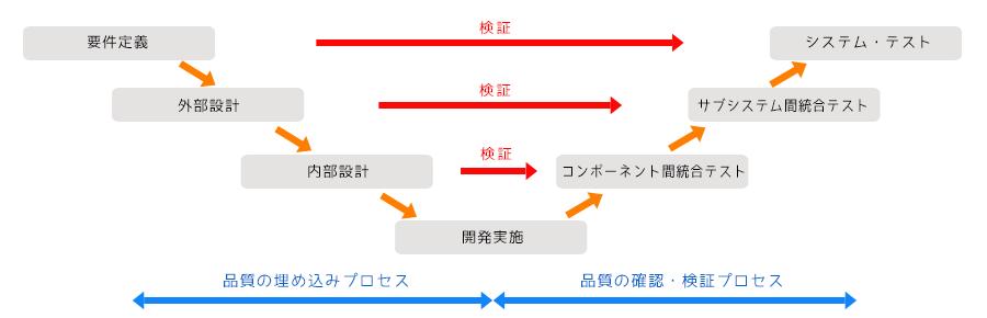開発プロセス